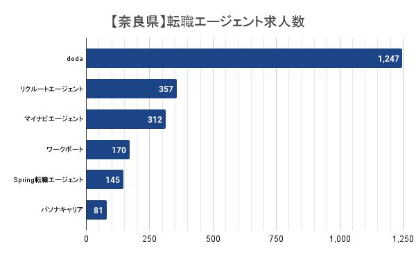 【奈良県】転職エージェント求人数