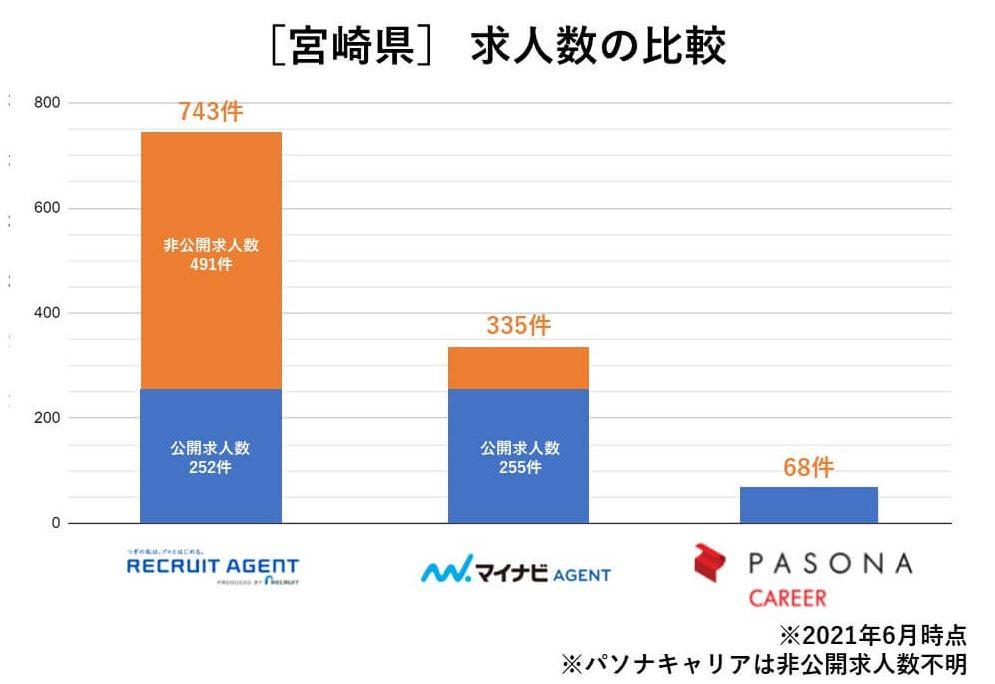宮崎 求人数の比較