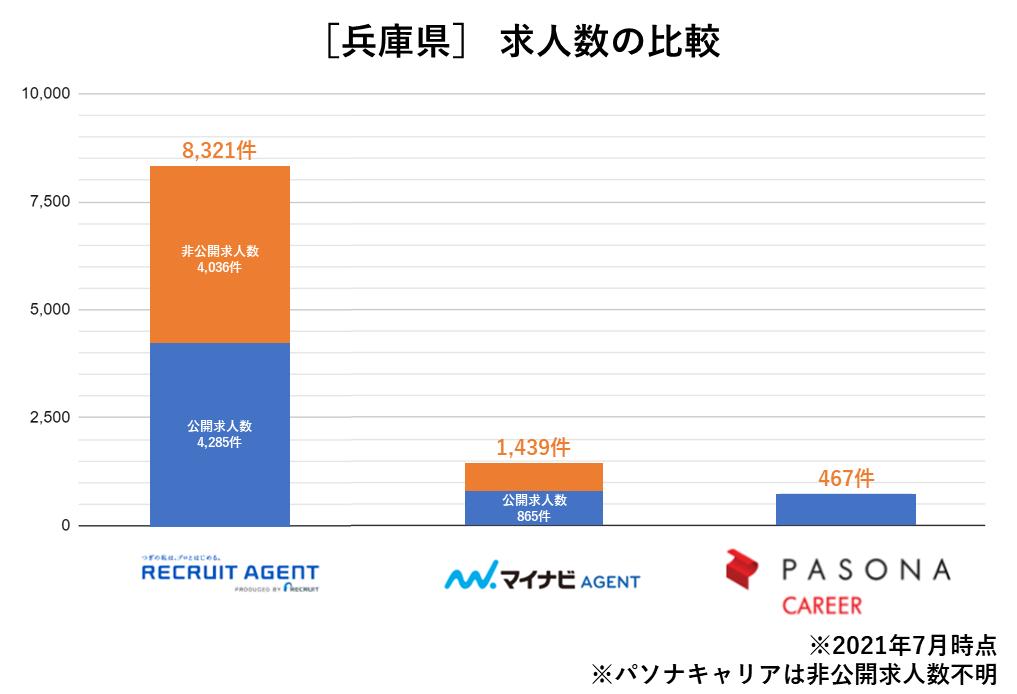 兵庫県 求人数の比較