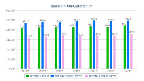 福井 平均年収