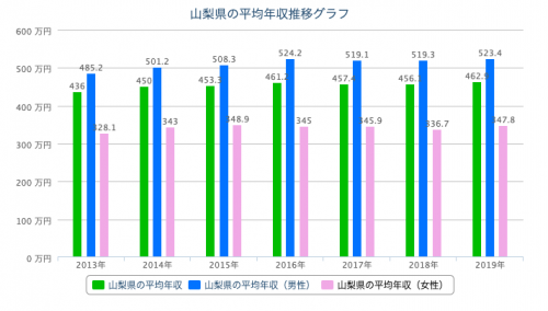 山梨 平均年収