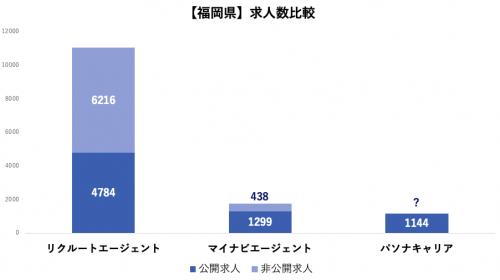 福岡 非公開求人数比較