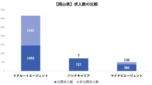 【岡山県】求人数の比較