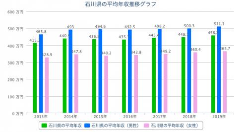 石川県 平均年収
