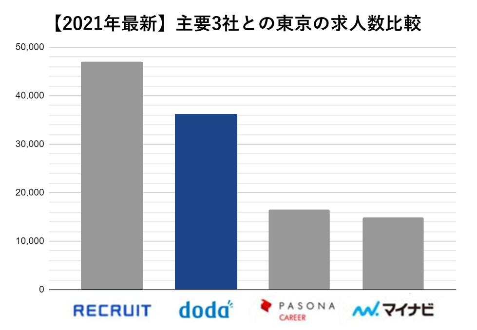 主要3社求人数 doda 東京