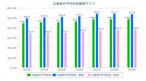 広島県の平均年収推移グラフ