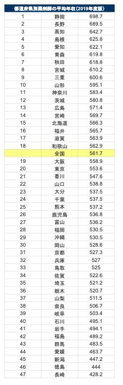 都道府県別薬剤師の平均年収(2019年度版)