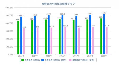 長野 平均年収