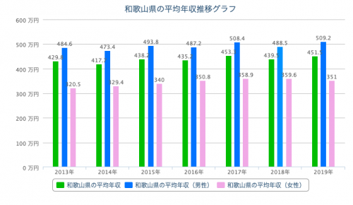 和歌山 平均年収