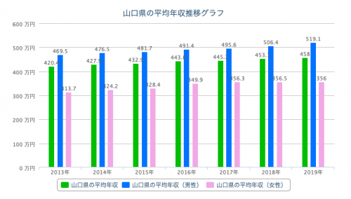 山口 平均年収