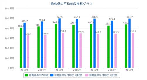 徳島 平均年収