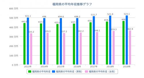 福岡県 平均年収