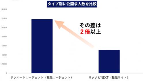 リクナビエージェント リクナビNEXT 公開求人数比較
