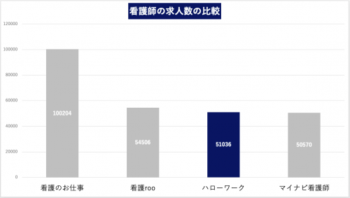 看護師 求人数の比較(2021/7)