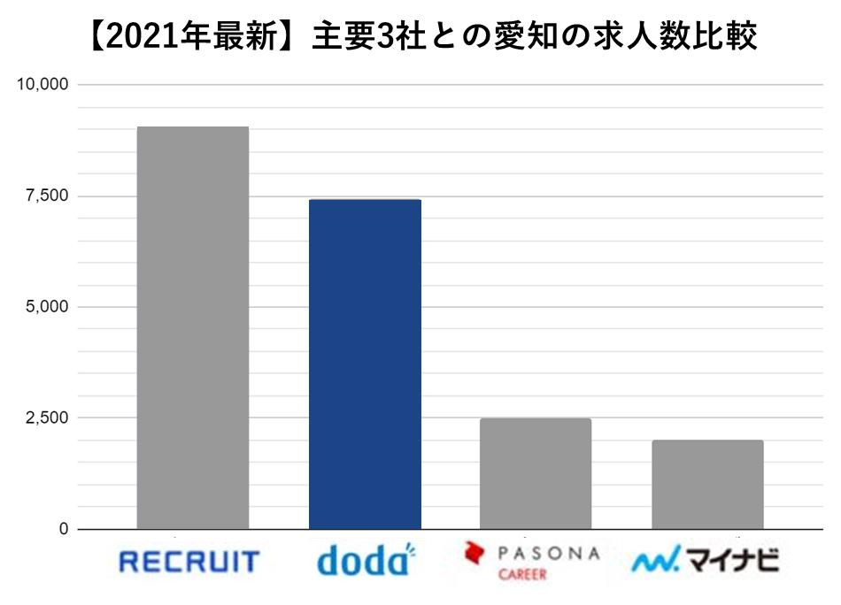 主要3社求人数 doda 愛知