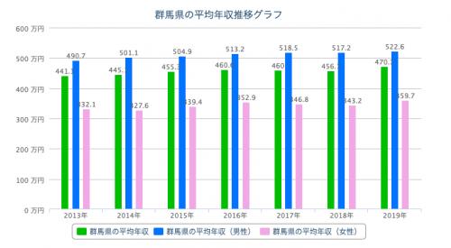 群馬 平均年収