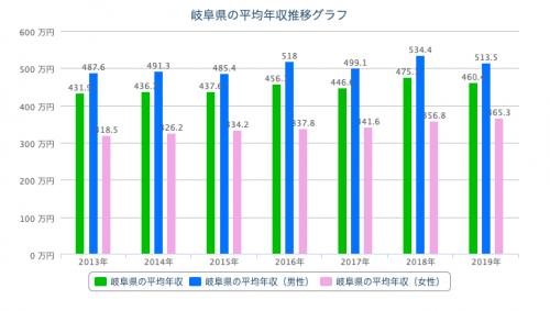 岐阜県 平均年収