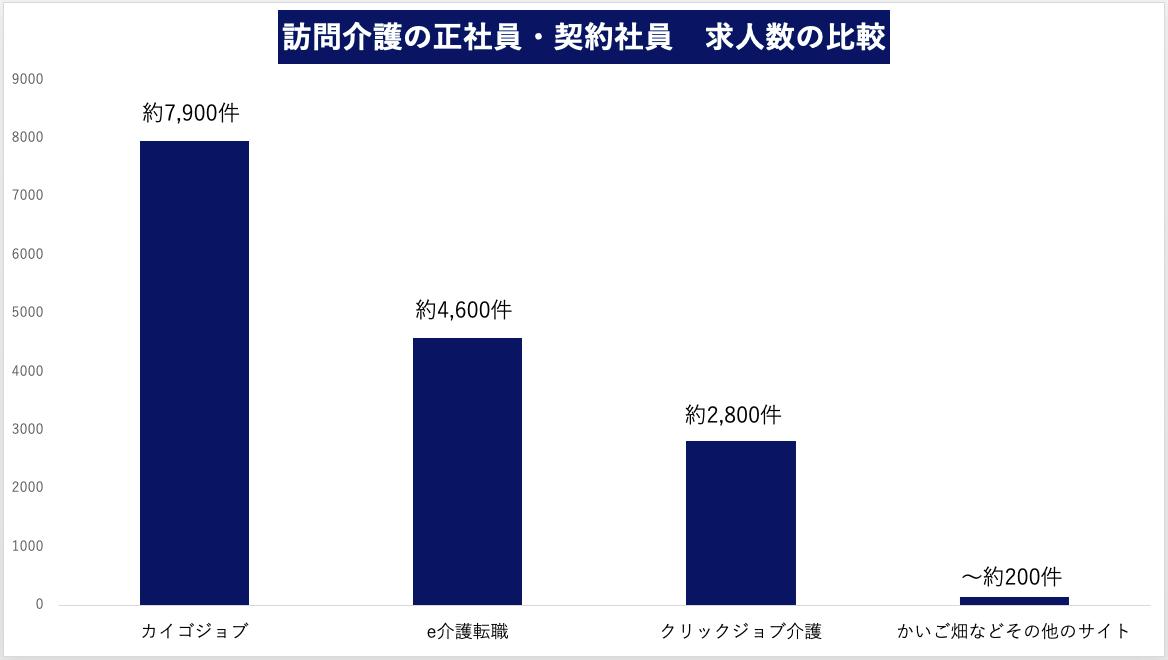 訪問介護の正社員・契約社員の求人数