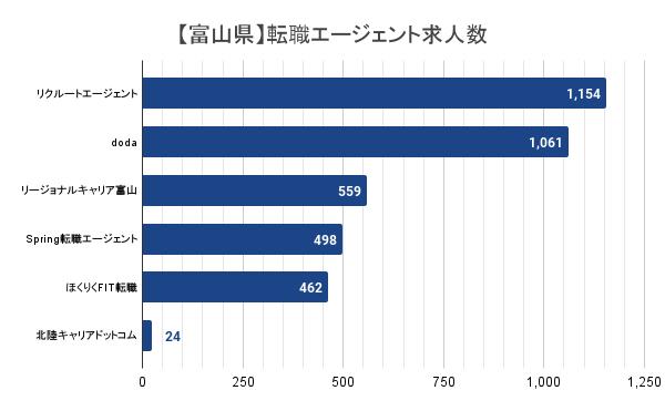 【富山県】転職エージェント求人数