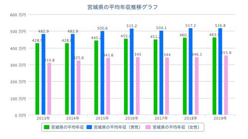 宮城 平均年収