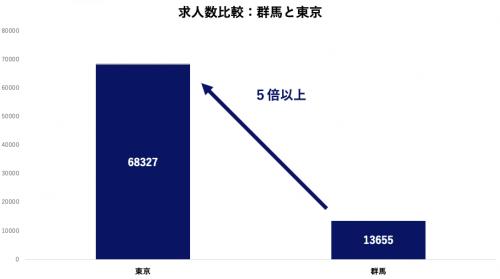 求人数比較:群馬と東京