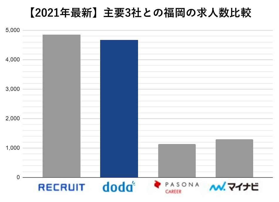 主要3社求人数 doda 福岡