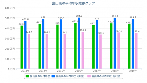 富山県 平均年収