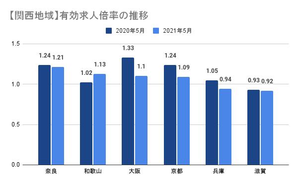 【関西地域】有効求人倍率の推移