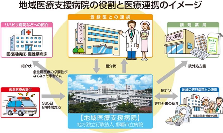 地域医療支援病院沖縄