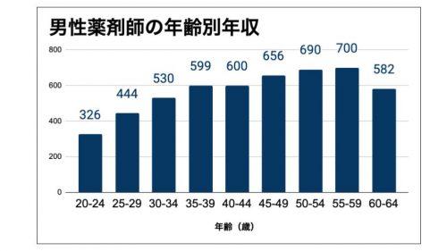 男性薬剤師 年齢別年収