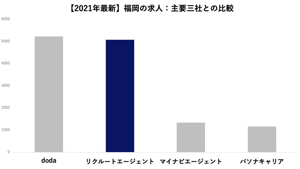 【2021年9月最新】福岡の求人:主要三社との比較