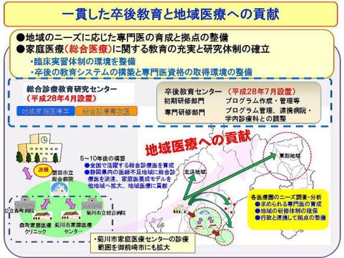 静岡県卒後教育