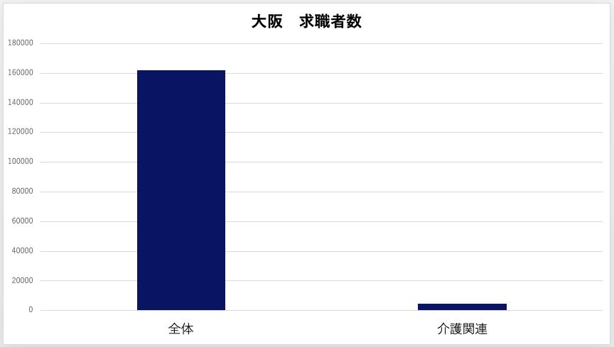 大阪 求職者数  介護職