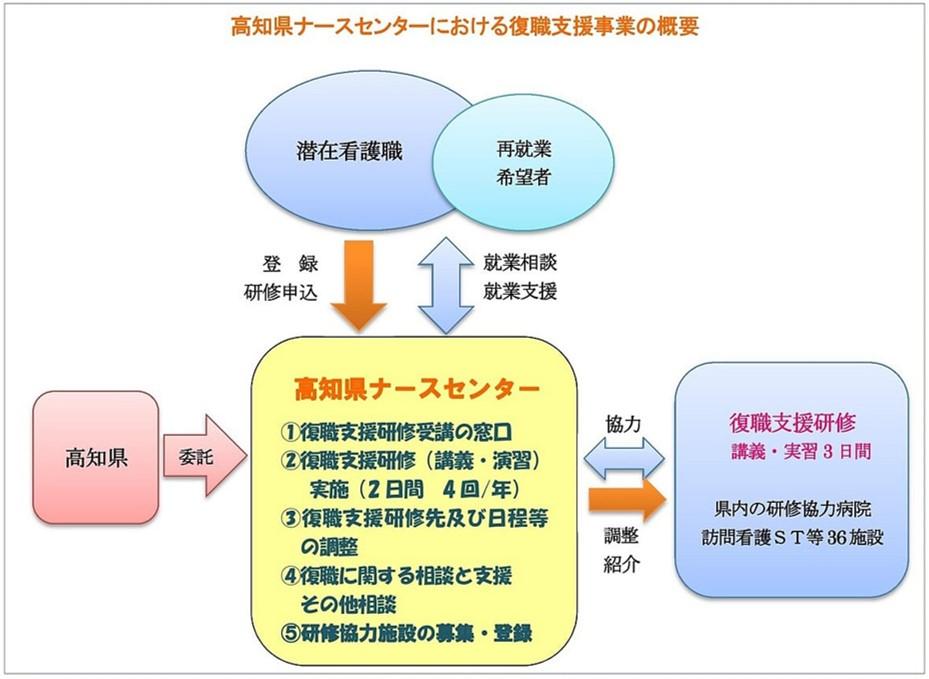 高知県復職支援