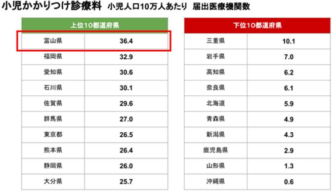 小児かかりつけ診療科富山県
