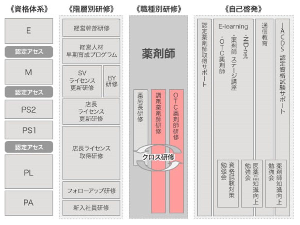 マツキヨ研修