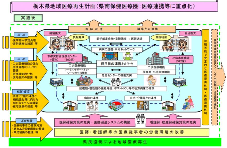 栃木県地域医療再生計画