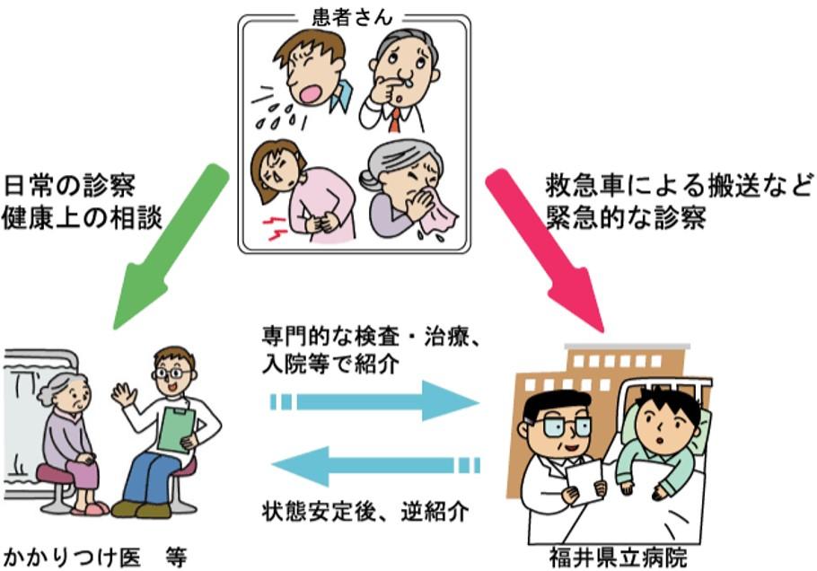 福井かかりつけ医逆紹介