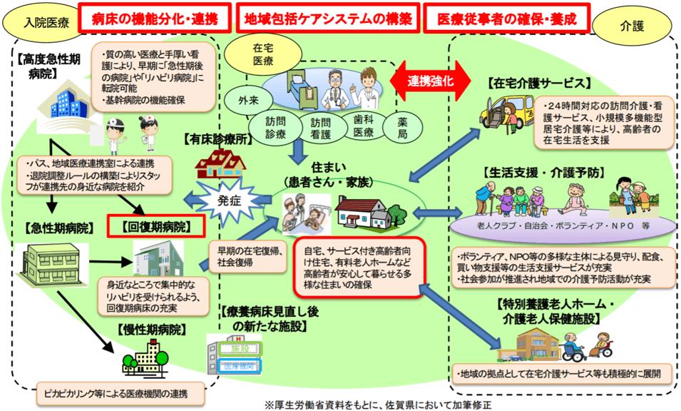 佐賀県地域医療