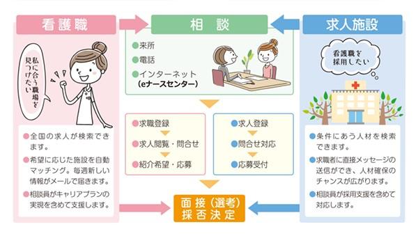 群馬無料職業紹介