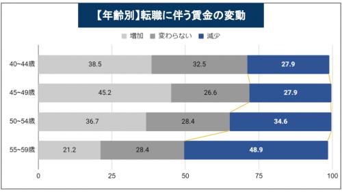 50代 【年齢別】転職に伴う賃金の変動