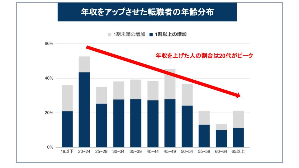 年収をアップさせた転職者の年齢分布