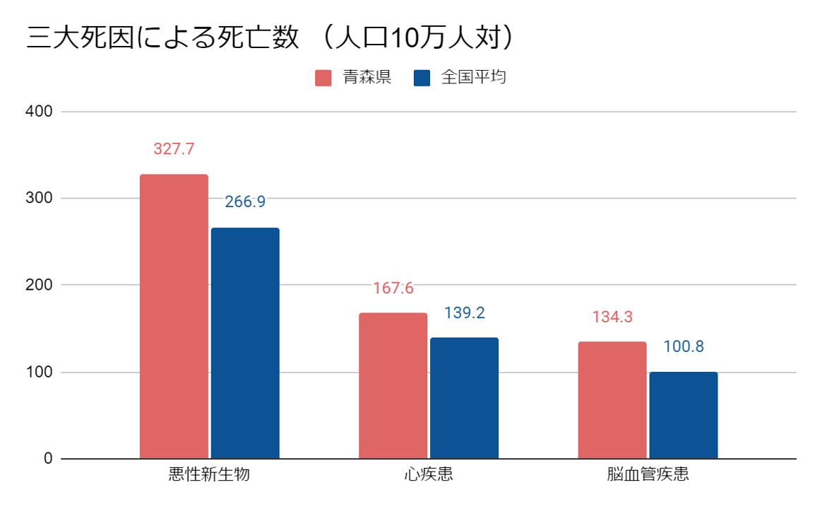 青森県三大死因による死亡数 (人口10万人対)