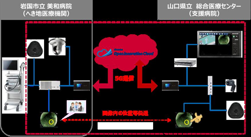 山口県5G医療研究