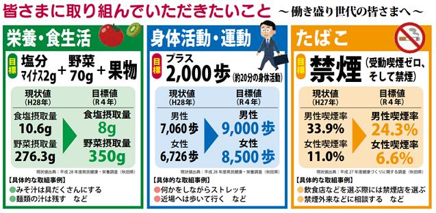 秋田県健康増進