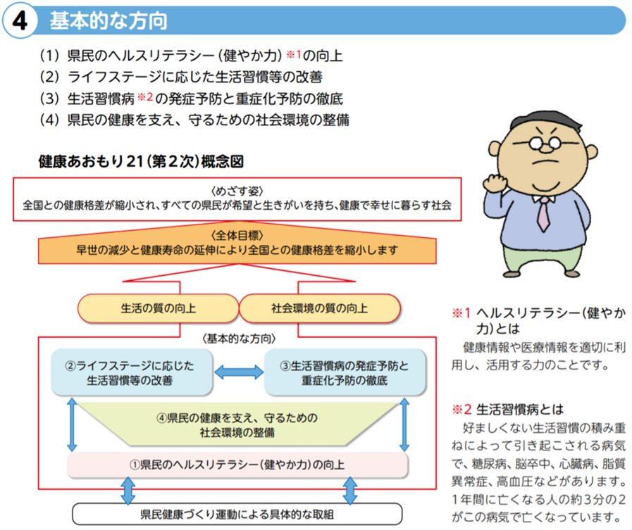青森県の健康