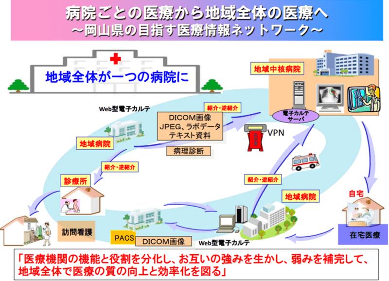 岡山地域医療