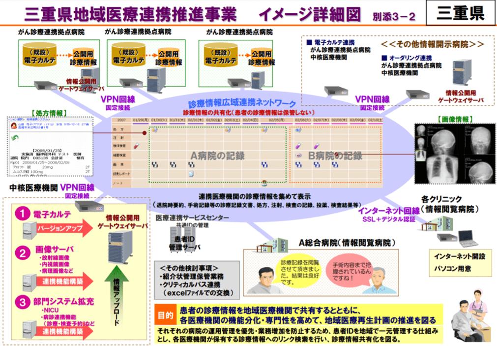 三重県地域医療