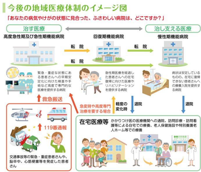 富山の地域医療