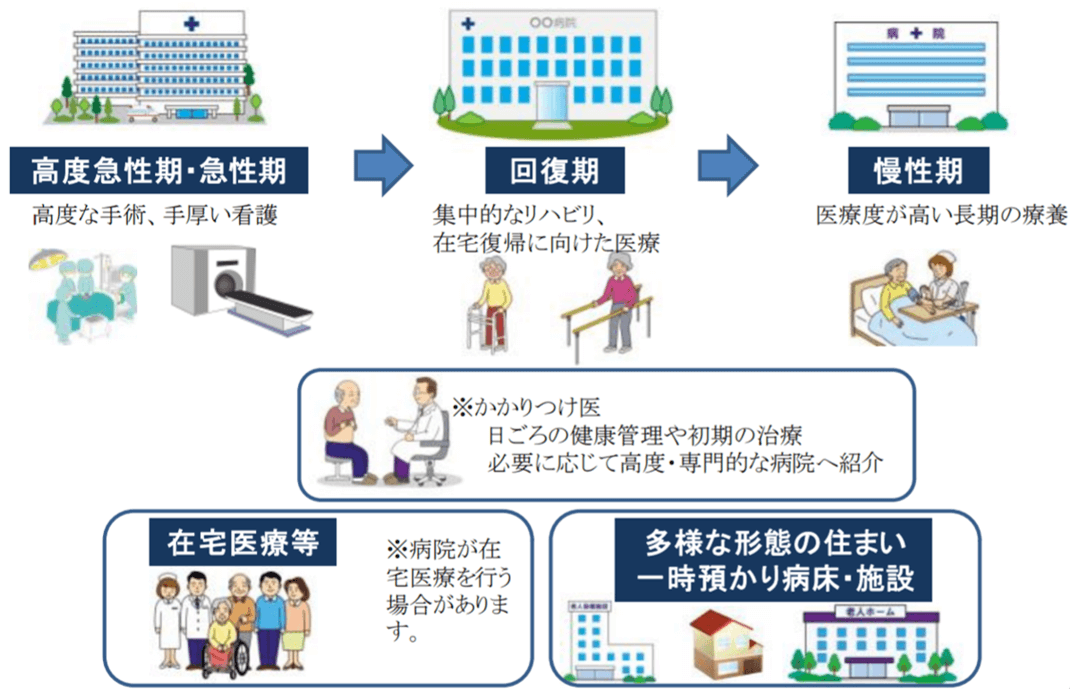 福井県地域医療構想